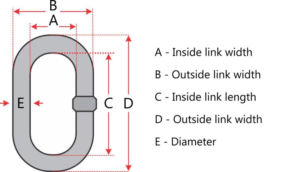 Chain Diagram